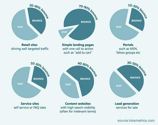 frequenza-di-rimbalzo-media-siti-web-per-settore