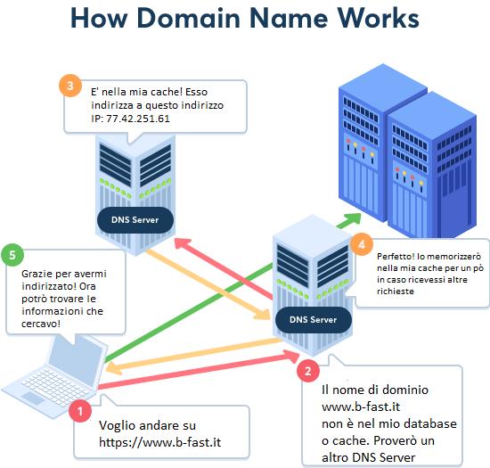 come-funziona-un-nome-di-dominio