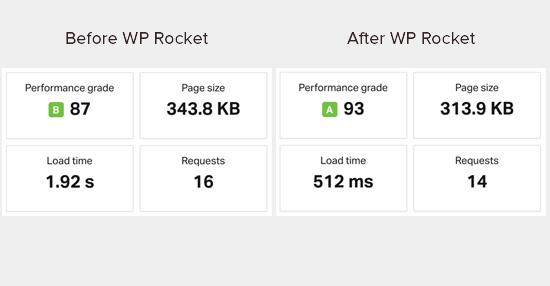 Wprocket Testresults