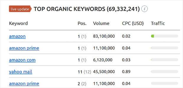 Amazon Semrush Domain Analytics1