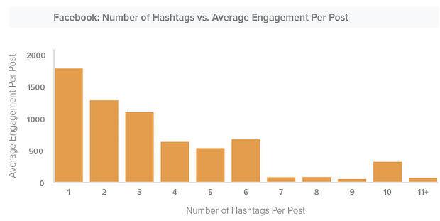 Do Hashtags Help With SEO Facebook Graph