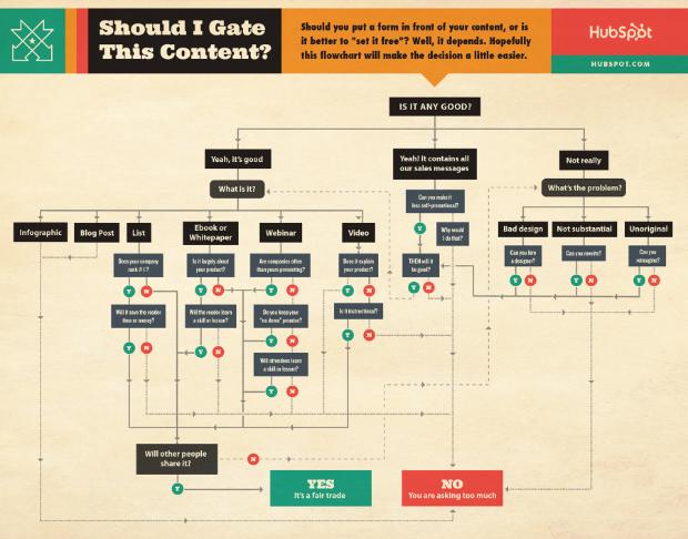 Should I Gate Content Flowchart HubSpot