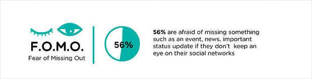 Fomo Marketing Statistic
