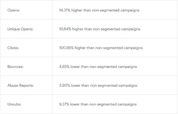 Mailchimp Segmentation Results Updated