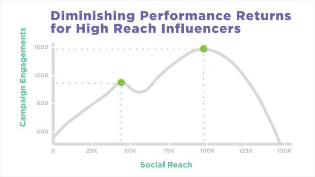Social Reach Optimum