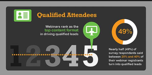 Webinar Marketing Statistic