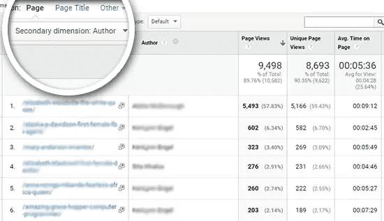 Custom Dimension Report In Google Analytics