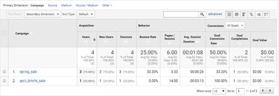 Google Analytics View Campaign Data