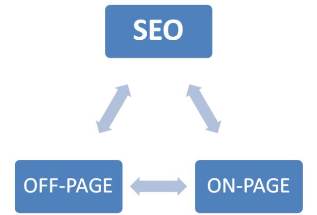 Seo Diagram